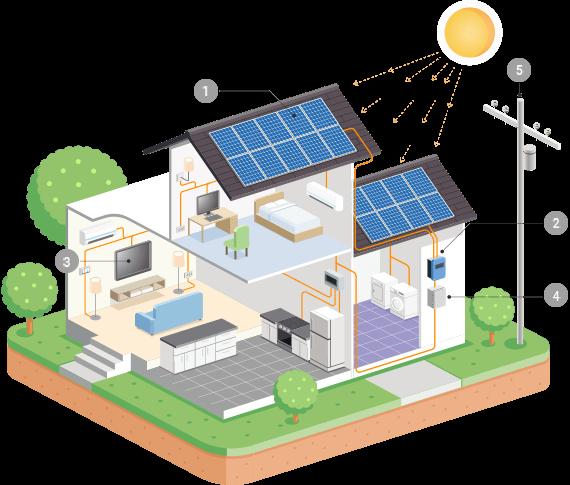 solar systems design house